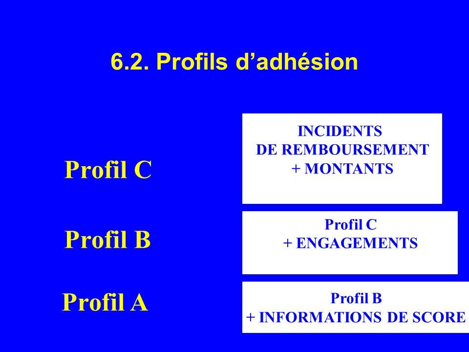 + INFORMATIONS DE SCORE