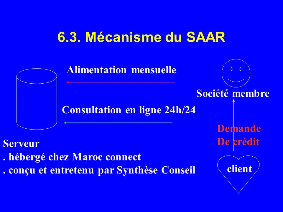 6.3. Mécanisme du SAAR Alimentation mensuelle Société membre