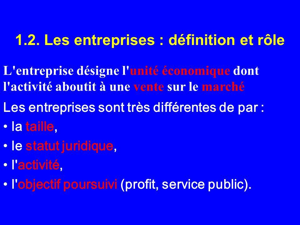 1.2. Les entreprises : définition et rôle