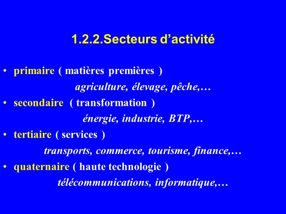 1.2.2.Secteurs d'activité primaire ( matières premières )