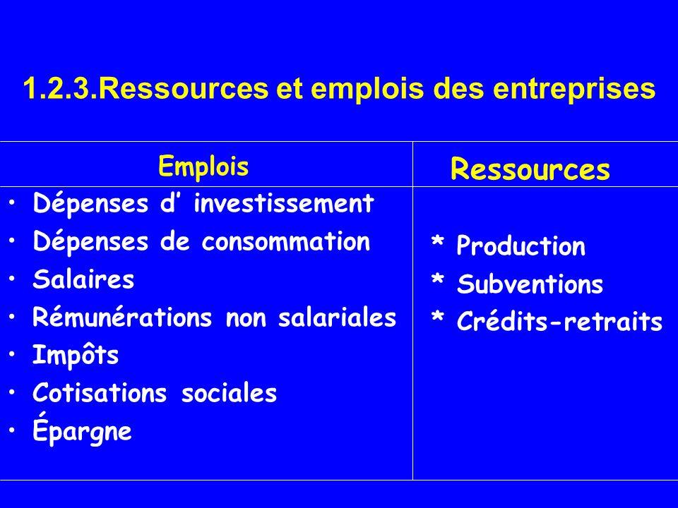 1.2.3.Ressources et emplois des entreprises