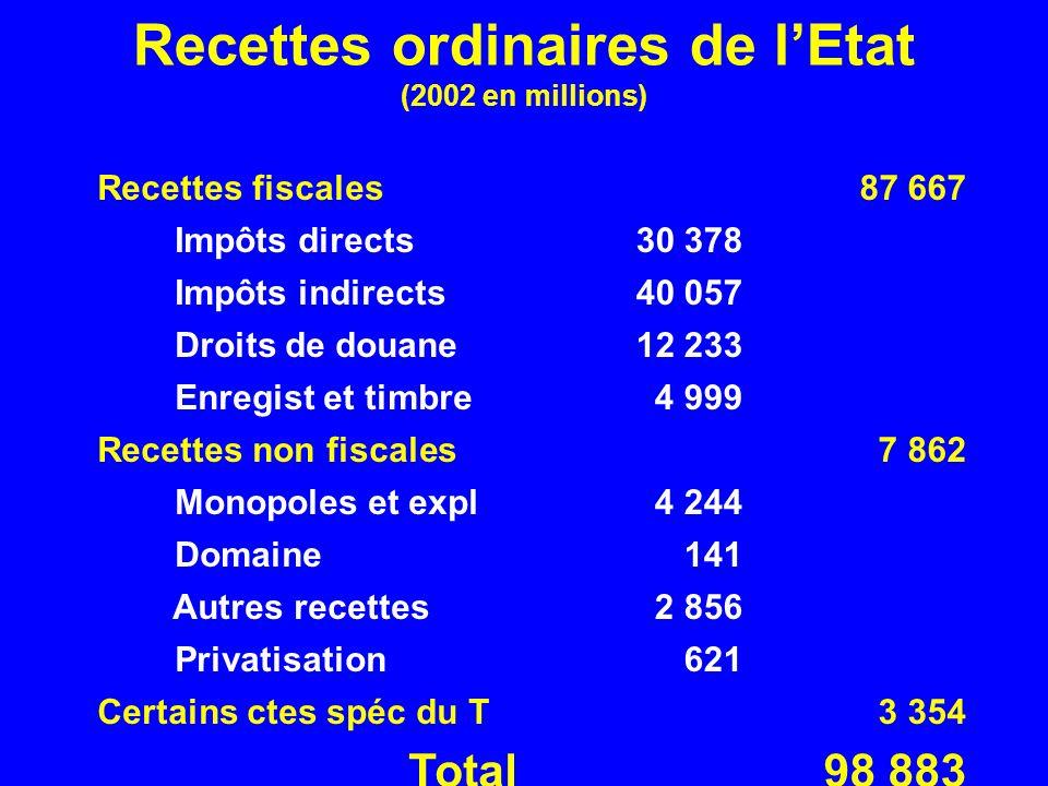 Recettes ordinaires de l'Etat (2002 en millions)