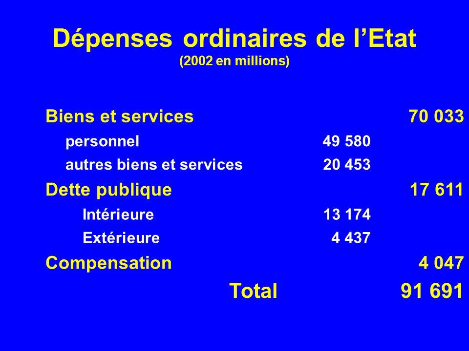 Dépenses ordinaires de l'Etat (2002 en millions)