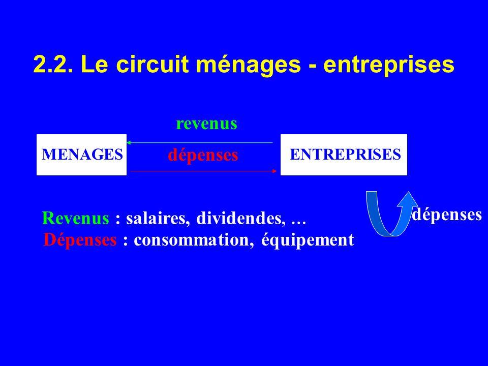 2.2. Le circuit ménages - entreprises