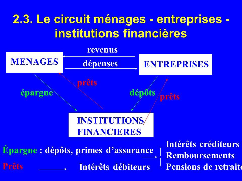 2.3. Le circuit ménages - entreprises - institutions financières