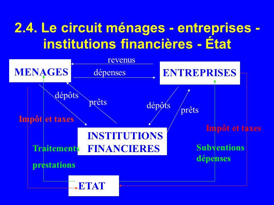 2.4. Le circuit ménages - entreprises - institutions financières - État