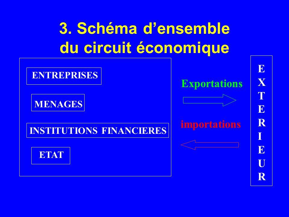 3. Schéma d'ensemble du circuit économique