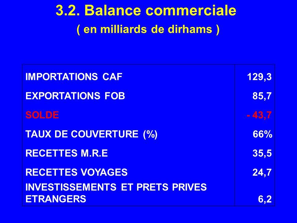3.2. Balance commerciale ( en milliards de dirhams )