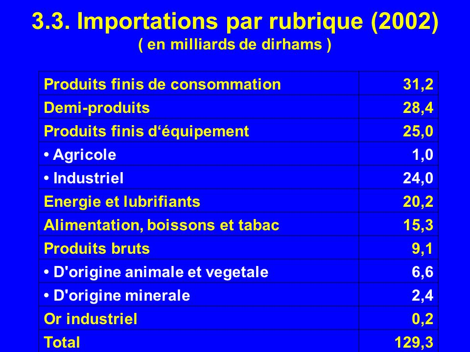 3.3. Importations par rubrique (2002) ( en milliards de dirhams )