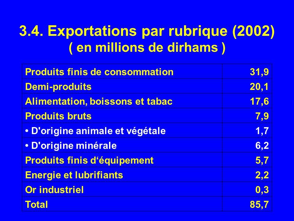 3.4. Exportations par rubrique (2002) ( en millions de dirhams )