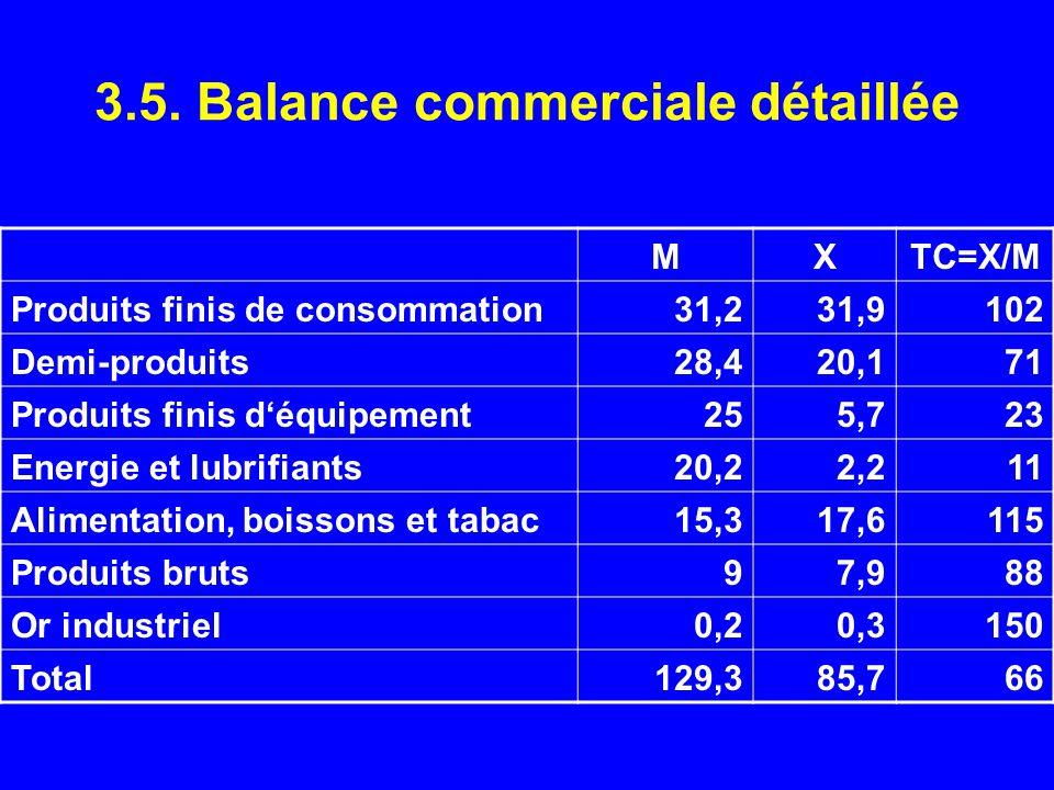 3.5. Balance commerciale détaillée