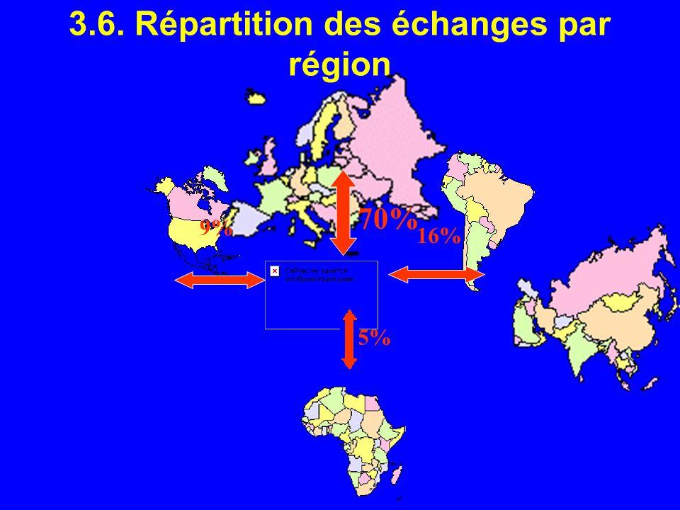 3.6. Répartition des échanges par région