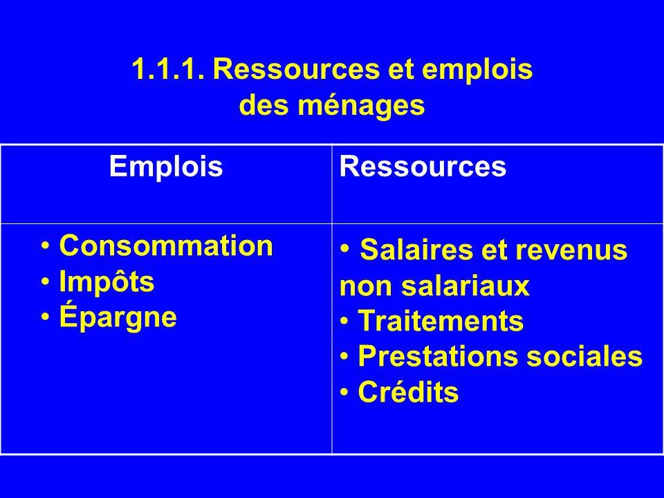 1.1.1. Ressources et emplois des ménages