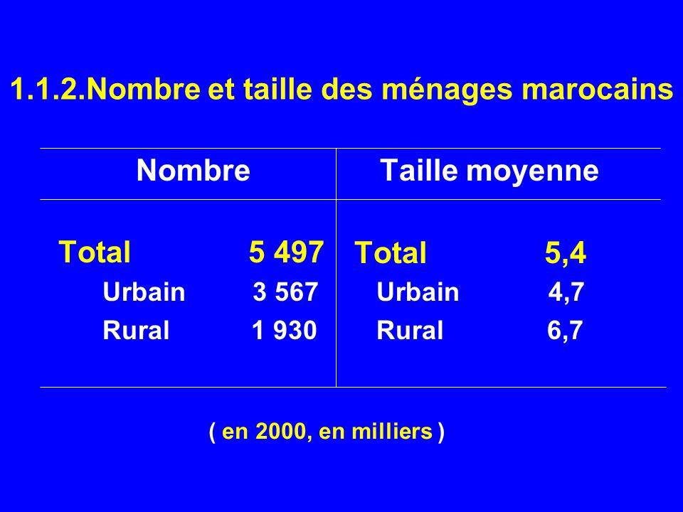 1.1.2.Nombre et taille des ménages marocains