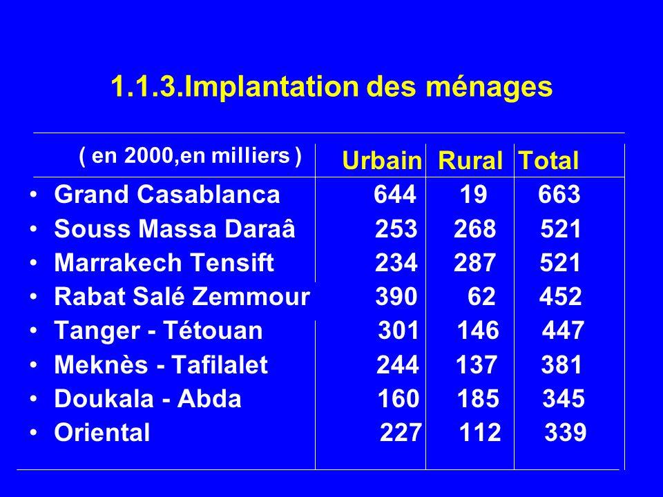 1.1.3.Implantation des ménages