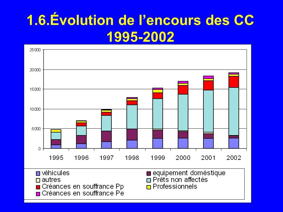 1.6.Évolution de l'encours des CC 1995-2002