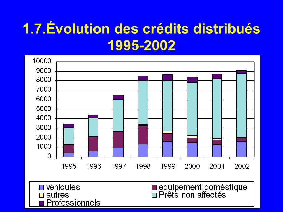 1.7.Évolution des crédits distribués 1995-2002