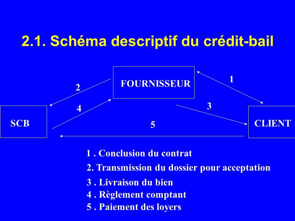2.1. Schéma descriptif du crédit-bail