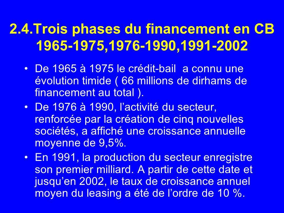 2.4.Trois phases du financement en CB 1965-1975,1976-1990,1991-2002