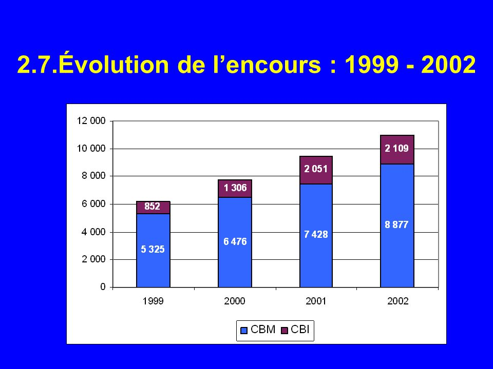 2.7.Évolution de l'encours : 1999 - 2002
