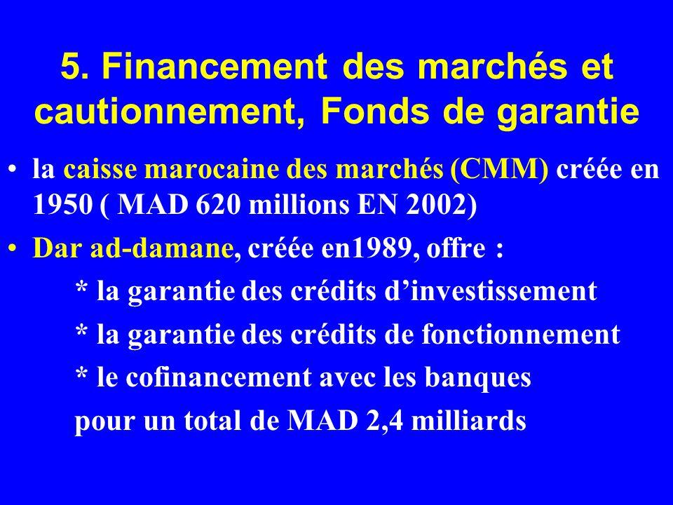 5. Financement des marchés et cautionnement, Fonds de garantie