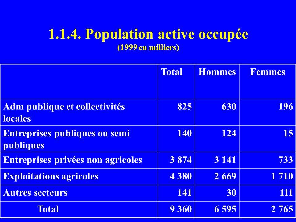1.1.4. Population active occupée (1999 en milliers)