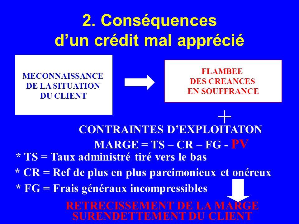 2. Conséquences d'un crédit mal apprécié