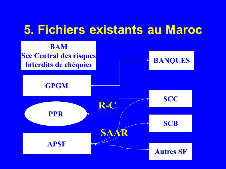 5. Fichiers existants au Maroc