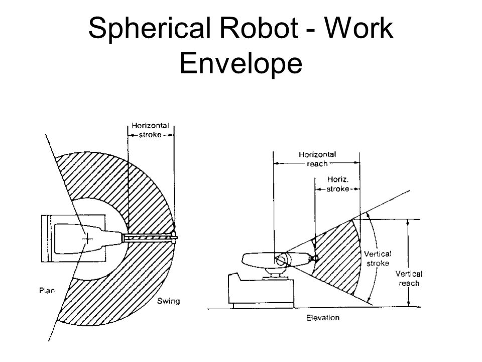 Introduction to robotics ppt video online tlcharger 13 spherical ccuart Image collections