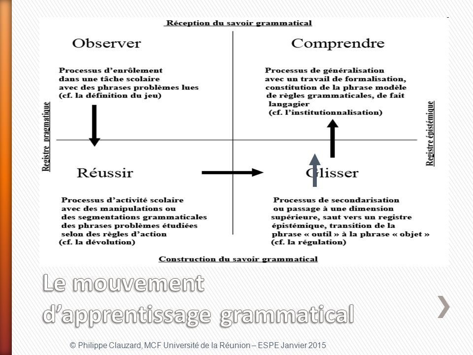 Le mouvement d'apprentissage grammatical