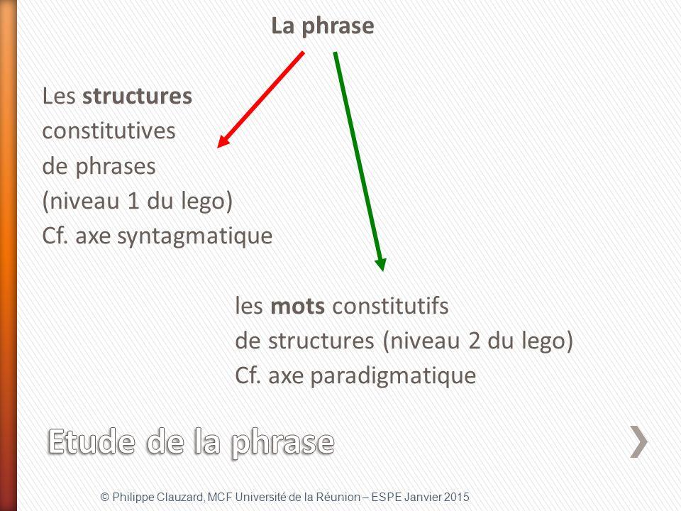 La phrase Les structures constitutives de phrases (niveau 1 du lego) Cf. axe syntagmatique les mots constitutifs de structures (niveau 2 du lego) Cf. axe paradigmatique