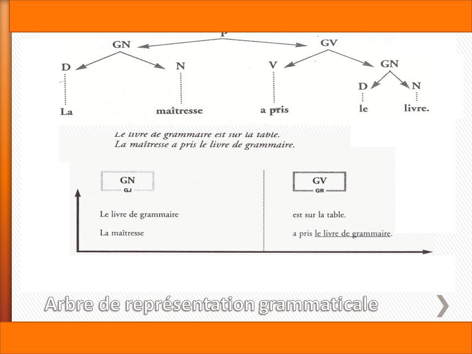 Arbre de représentation grammaticale