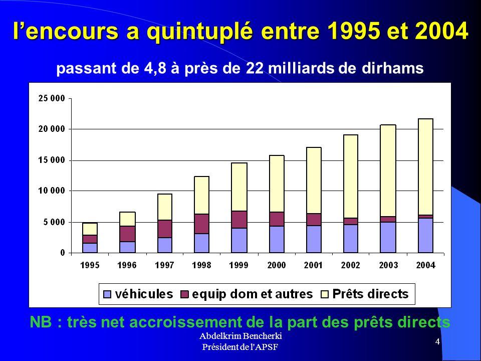 l'encours a quintuplé entre 1995 et 2004