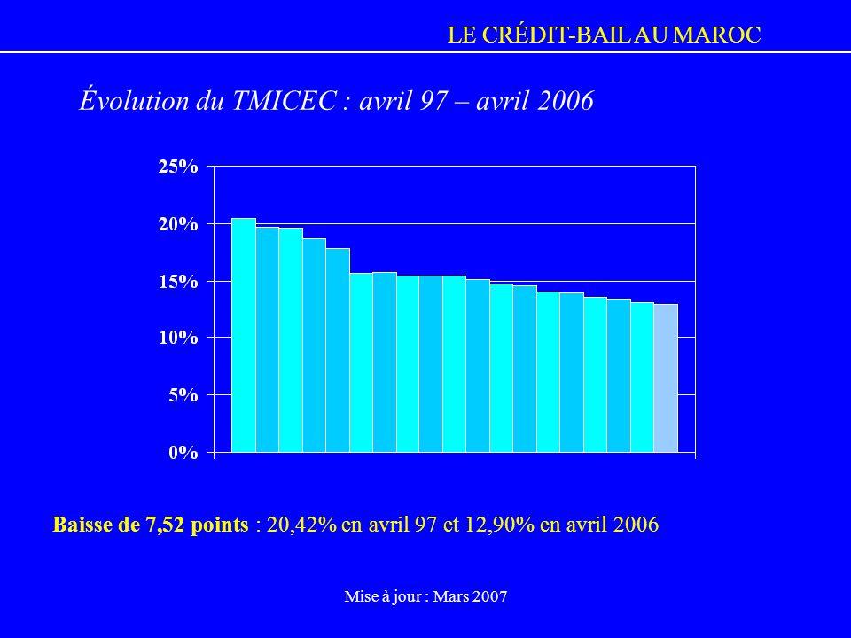 Évolution du TMICEC : avril 97 – avril 2006