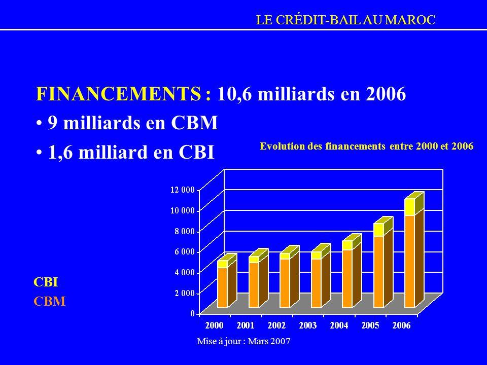 Evolution des financements entre 2000 et 2006