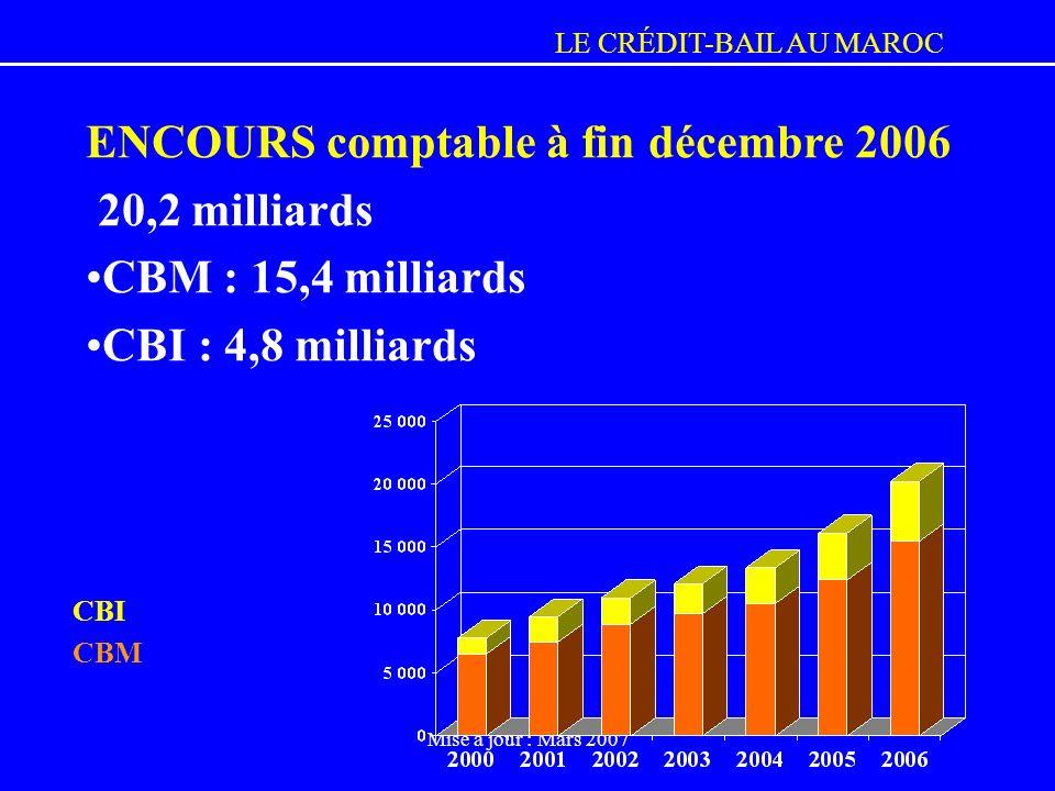 ENCOURS comptable à fin décembre 2006 20,2 milliards