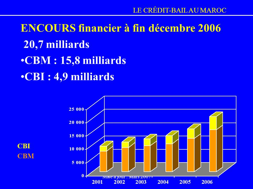 ENCOURS financier à fin décembre 2006 20,7 milliards