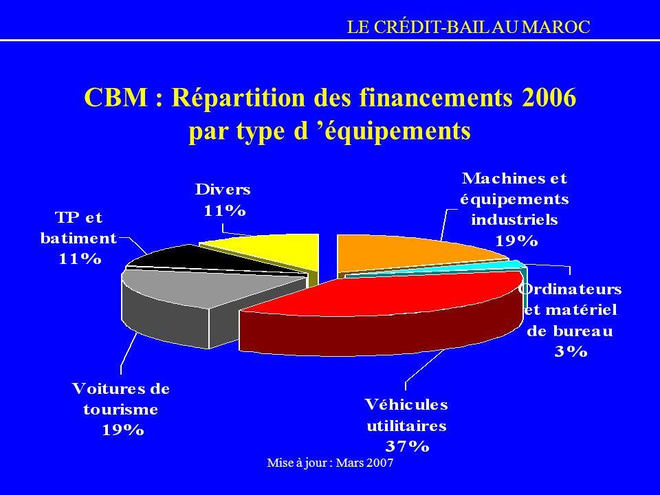CBM : Répartition des financements 2006 par type d 'équipements