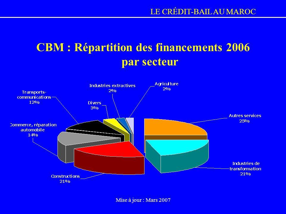 CBM : Répartition des financements 2006 par secteur