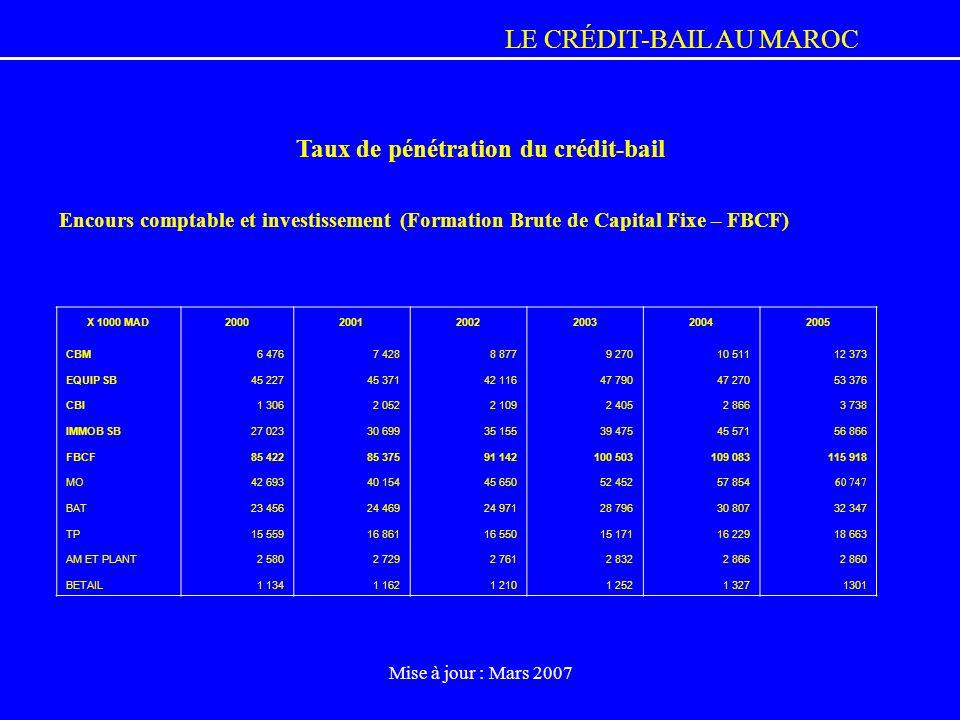 Taux de pénétration du crédit-bail