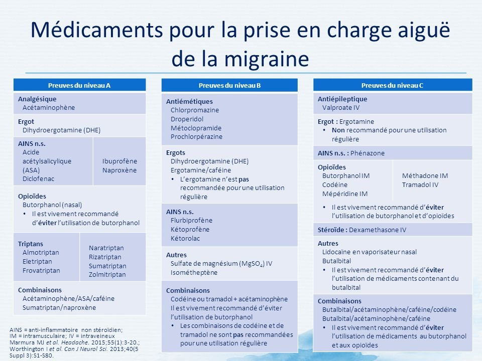 KNOW MIGRAINE PAIN COMPRENDRE LES DOULEURS DES CÉPHALÉES