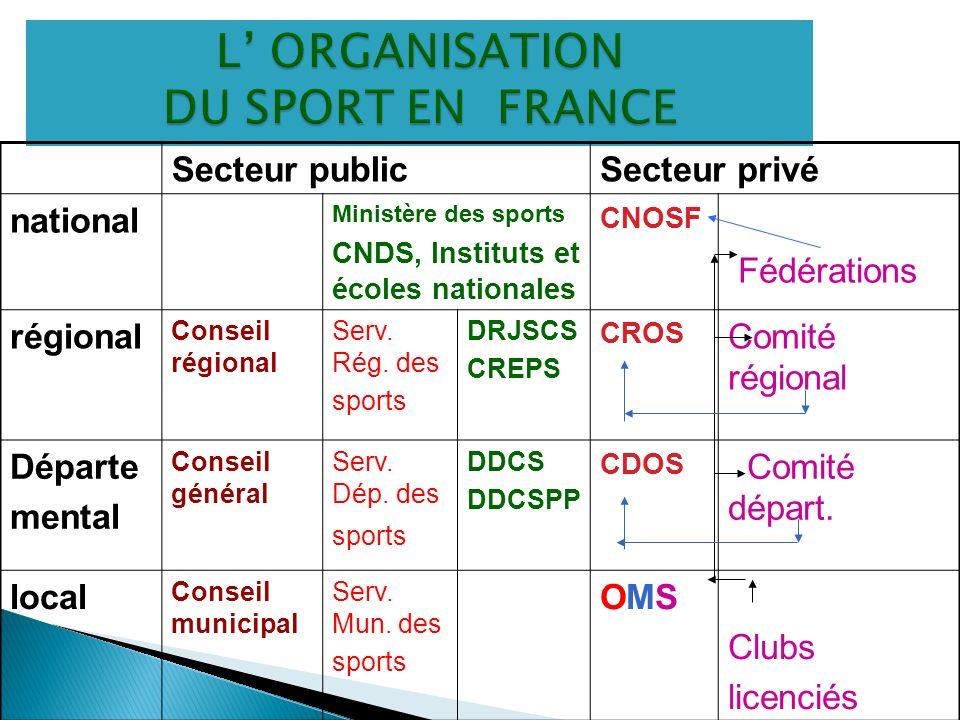 L' ORGANISATION DU SPORT EN FRANCE