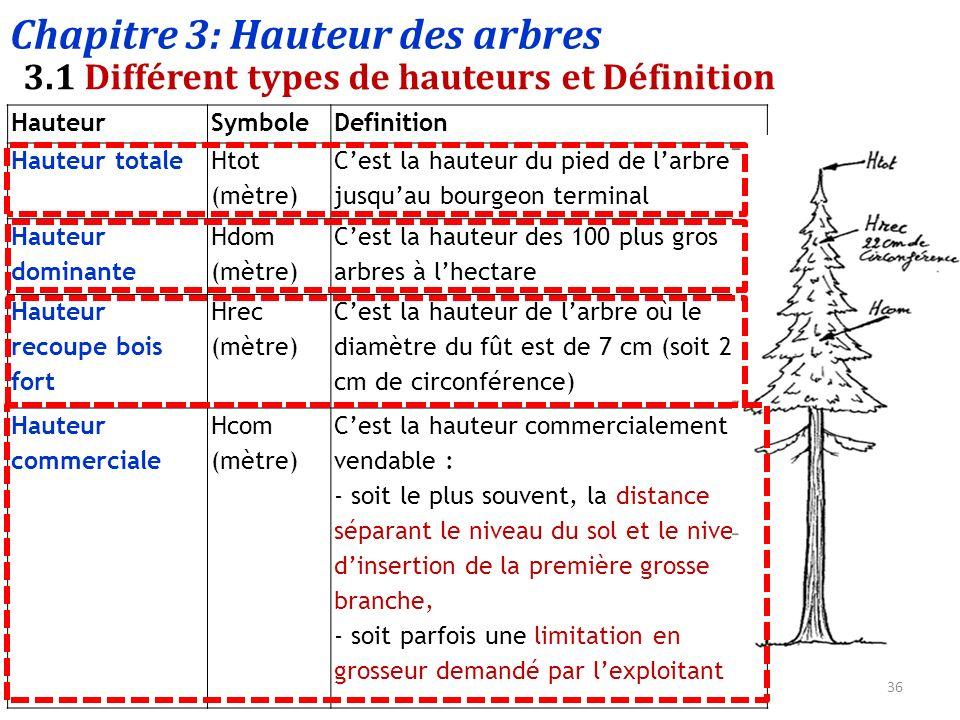 dendrom trie et inventaire forestier ppt t l charger. Black Bedroom Furniture Sets. Home Design Ideas