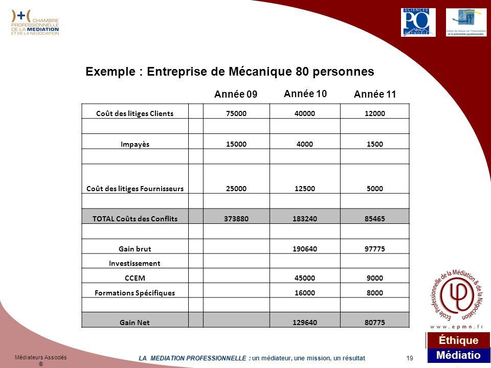 Exemple : Entreprise de Mécanique 80 personnes