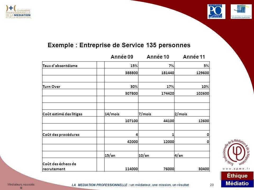 Exemple : Entreprise de Service 135 personnes