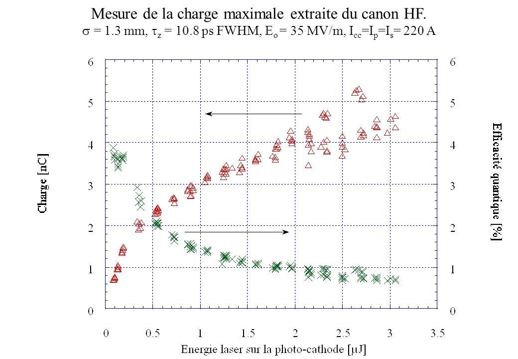 Mesure de la charge maximale extraite du canon HF.