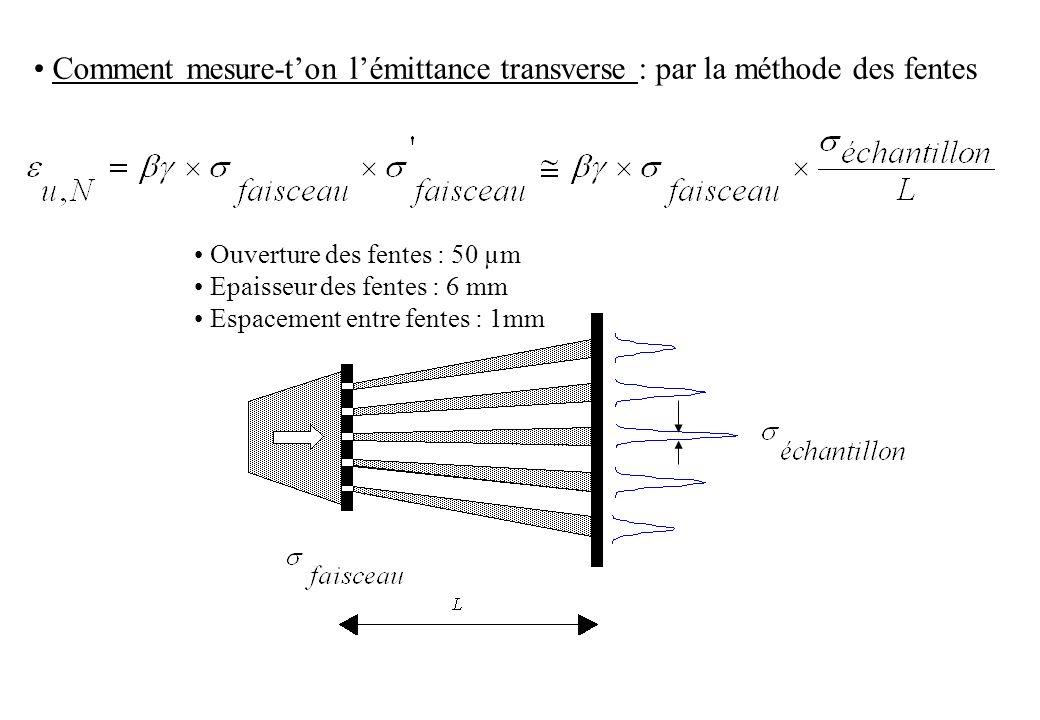 • Comment mesure-t'on l'émittance transverse : par la méthode des fentes