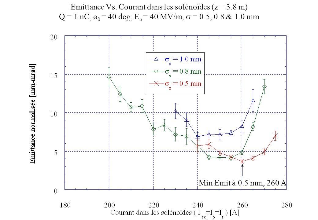 Emittance Vs. Courant dans les solénoïdes (z = 3.8 m)