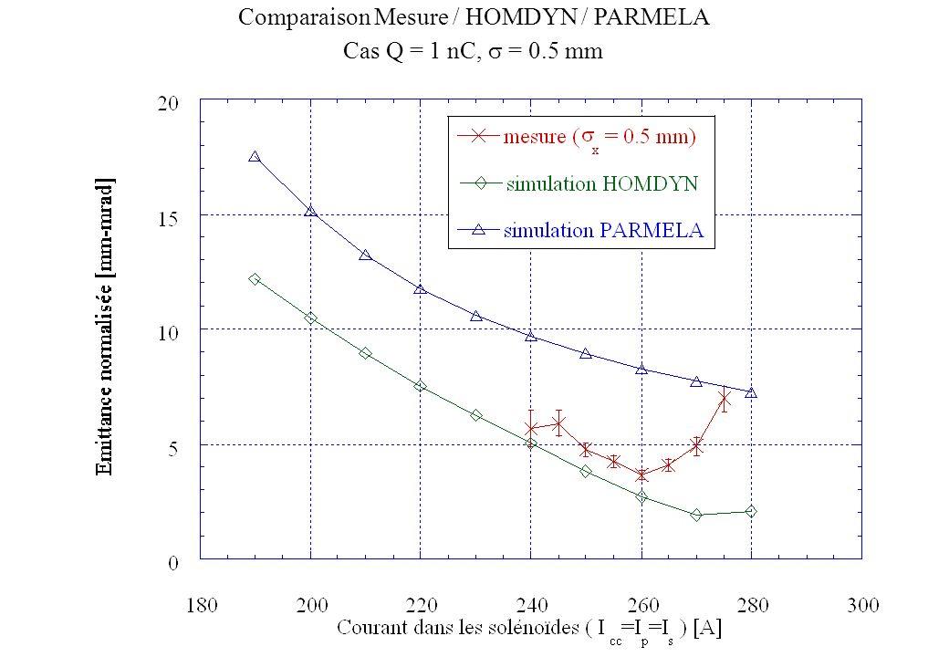 Comparaison Mesure / HOMDYN / PARMELA