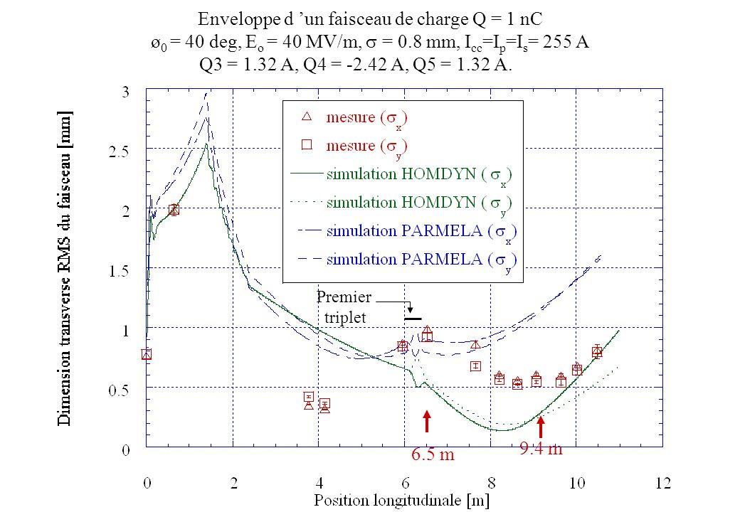 Enveloppe d 'un faisceau de charge Q = 1 nC
